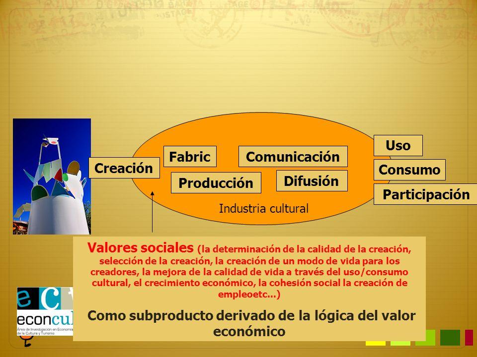 Creación Fabric Producción Comunicación Difusión Consumo Uso Participación Valor simbólico. La mística de la creación Valor económico. Valor añadido b