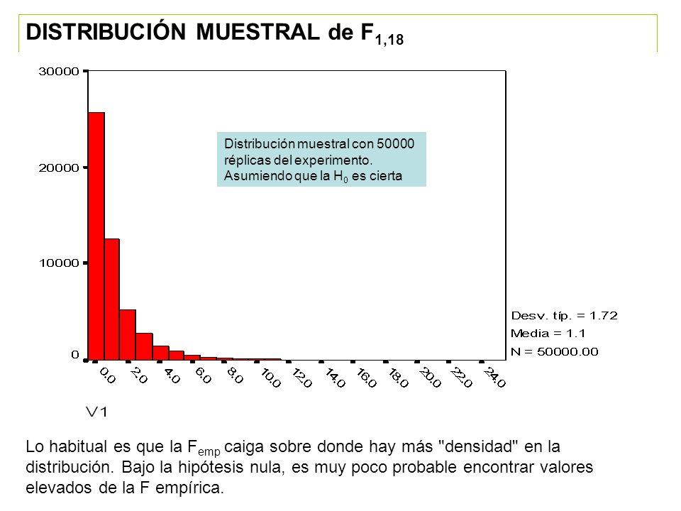 DISTRIBUCIÓN MUESTRAL de F 1,18 (cont.) Distribución muestral con 50000 réplicas del experimento.