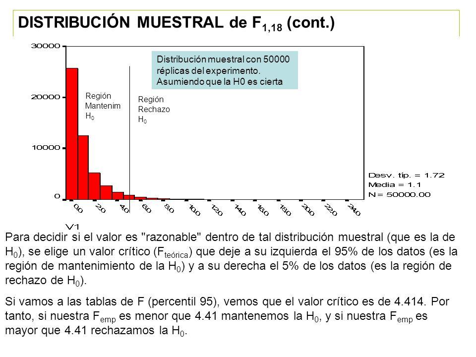 La decisión en nuestro caso: Como la F empírica (3.9) no ha superado el valor crítico (4.41), mantenemos la hipótesis nula.