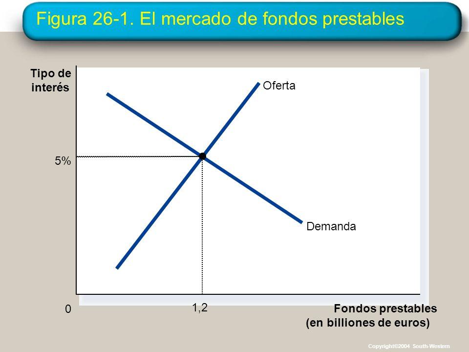 Figura 26-1. El mercado de fondos prestables Fondos prestables (en billiones de euros) 0 Tipo de interés Oferta Demanda 5% 1,2 Copyright©2004 South-We