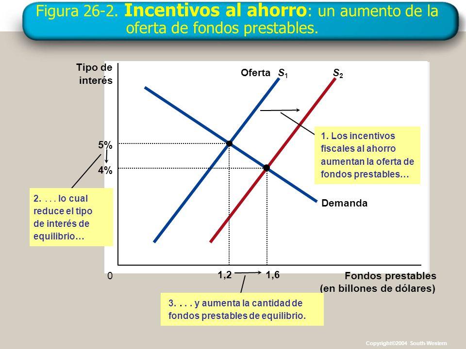 Figura 26-2. Incentivos al ahorro : un aumento de la oferta de fondos prestables. Fondos prestables (en billones de dólares) 0 Tipo de interés OfertaS