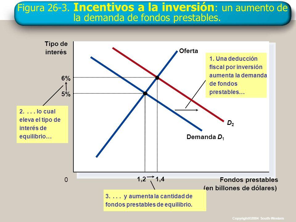 Figura 26-3. Incentivos a la inversión : un aumento de la demanda de fondos prestables. Fondos prestables (en billones de dólares) 0 Tipo de interés 1