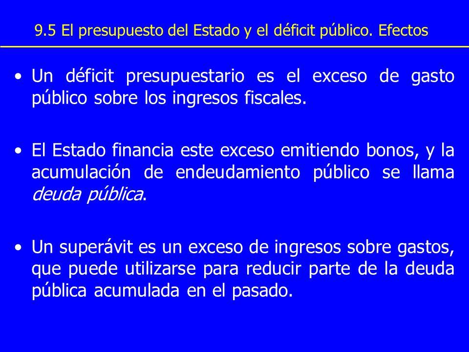 9.5 El presupuesto del Estado y el déficit público. Efectos Un déficit presupuestario es el exceso de gasto público sobre los ingresos fiscales. El Es
