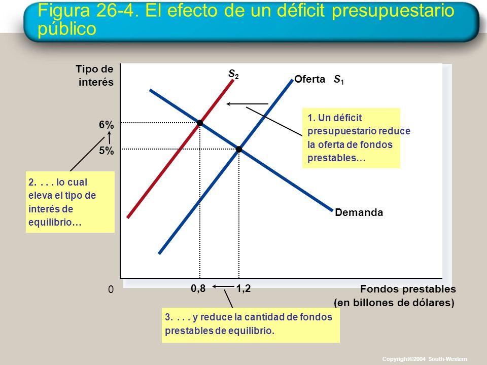 Figura 26-4. El efecto de un déficit presupuestario público Fondos prestables (en billones de dólares) 0 Tipo de interés 3.... y reduce la cantidad de