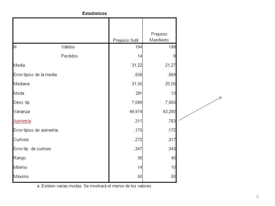 Estadísticos Prejuicio Sutil Prejuicio Manifiesto NVálidos194199 Perdidos149 Media31,2221,27 Error típico de la media,508,564 Mediana31,0020,00 Moda26