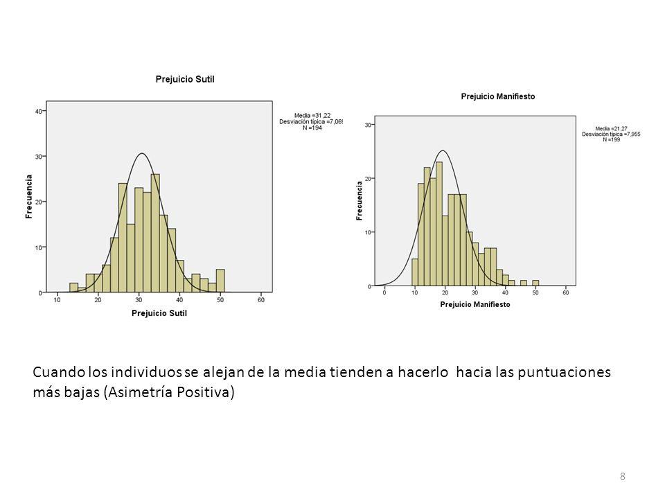 El error típico es una medida de la precisión y disminuye a medida que aumenta la muestra.