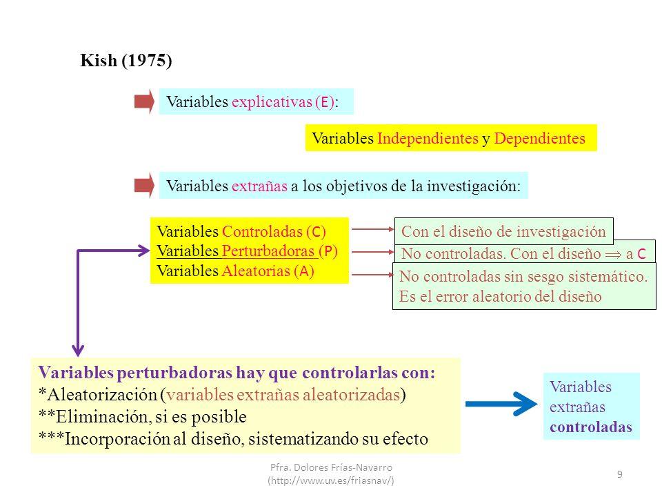 Kish (1975) Variables explicativas ( E ): Variables extrañas a los objetivos de la investigación: Variables Independientes y Dependientes Variables Co