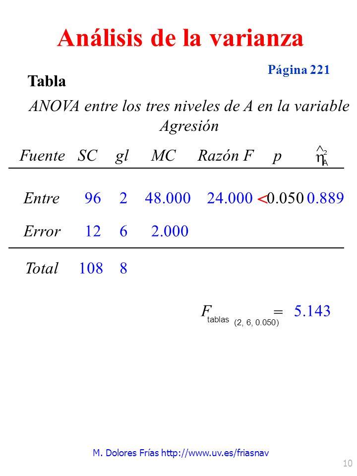 M. Dolores Frías http://www.uv.es/friasnav 10 Tabla ANOVA entre los tres niveles de A en la variable Agresión FuenteSCglMCRazón Fp ^ A ² Entre0.050 Er