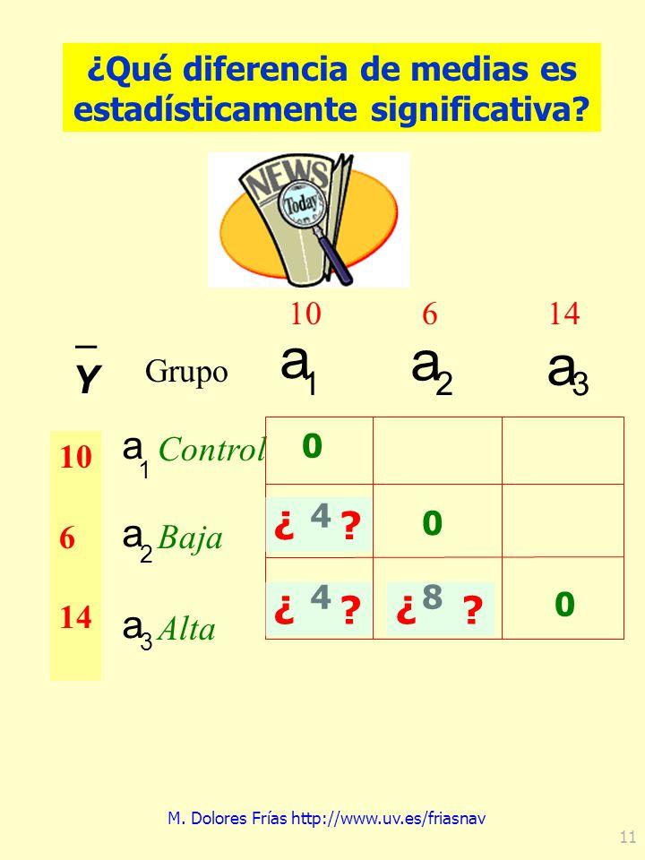 M. Dolores Frías http://www.uv.es/friasnav 11 ¿Qué diferencia de medias es estadísticamente significativa? a 1 Control a 2 Baja a 3 Alta 10 6 14 a 1 a