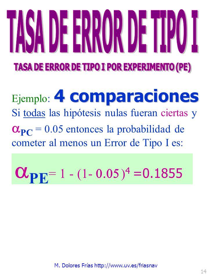 M. Dolores Frías http://www.uv.es/friasnav 14 PE = 1 - (1- ) 4 =0.1855 4 comparaciones Ejemplo: 4 comparaciones Si todas las hipótesis nulas fueran ci