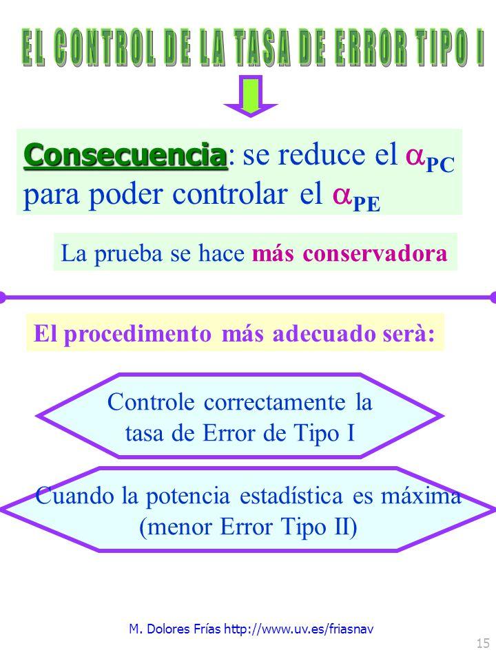 M. Dolores Frías http://www.uv.es/friasnav 15 Consecuencia : se reduce el PC para poder controlar el PE La prueba se hace más conservadora Controle co