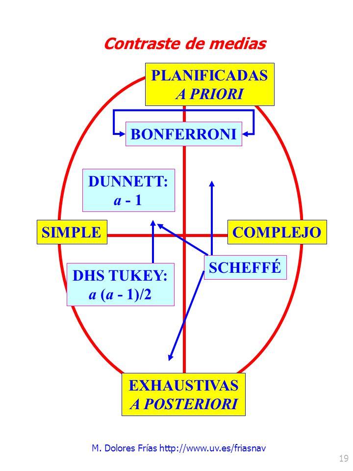 M. Dolores Frías http://www.uv.es/friasnav 19 PLANIFICADAS A PRIORI EXHAUSTIVAS A POSTERIORI SIMPLECOMPLEJO Contraste de medias BONFERRONI DUNNETT: a