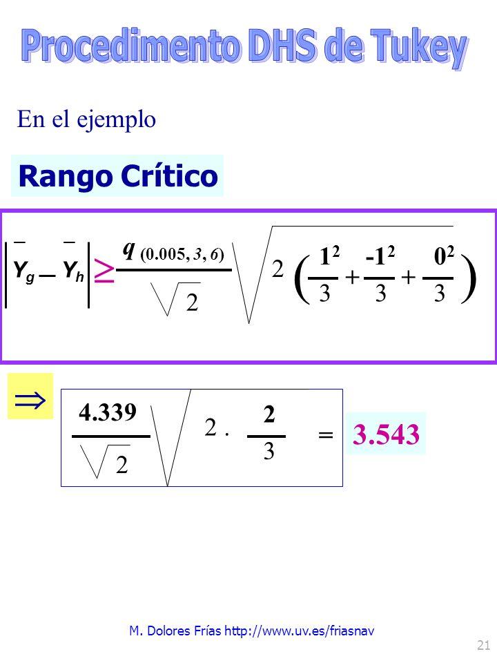 M. Dolores Frías http://www.uv.es/friasnav 21 Rango Crítico YgYg – YhYh – q (0.005, 3, 6) 2 2 En el ejemplo -1 2 3 + 0202 3 ) 1212 3 + 4.339 2 = 2 3 2