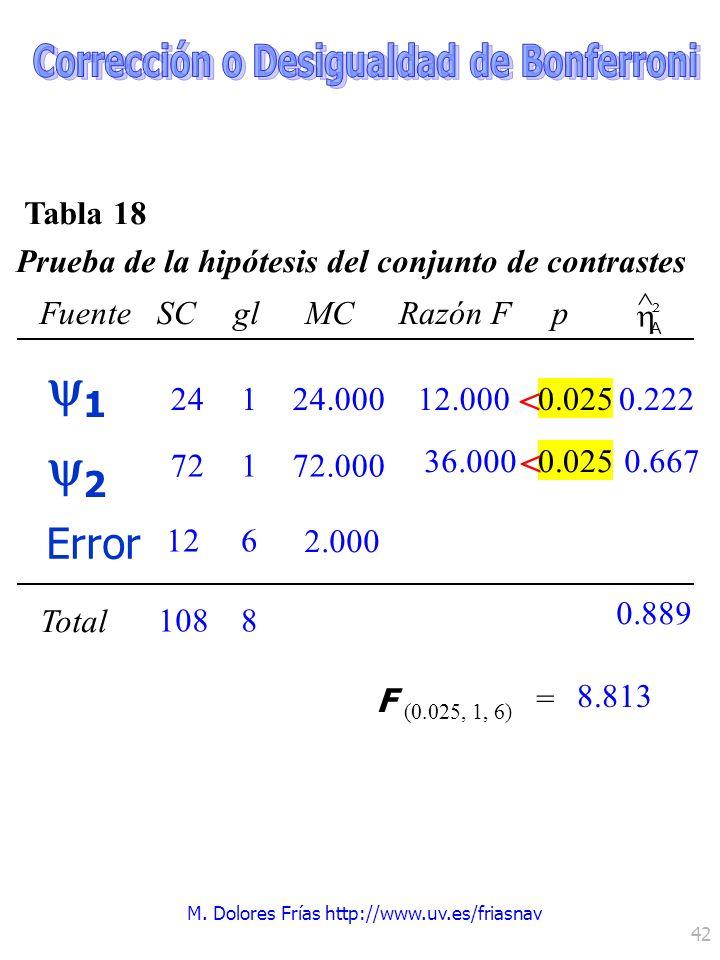 M. Dolores Frías http://www.uv.es/friasnav 42 1 0.025 ² A FuenteSCglMCRazón Fp ^ Total 6868 1 1 F (0.025, 1, 6) = 8.813 24 72 12 108 0.22224.000 72.00