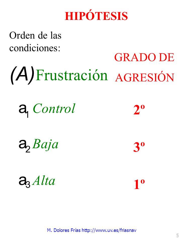 M. Dolores Frías http://www.uv.es/friasnav 5 HIPÓTESIS Orden de las condiciones: a 1 Control a 2 Baja a 3 Alta (A) Frustración GRADO DE AGRESIÓN 2º 3º