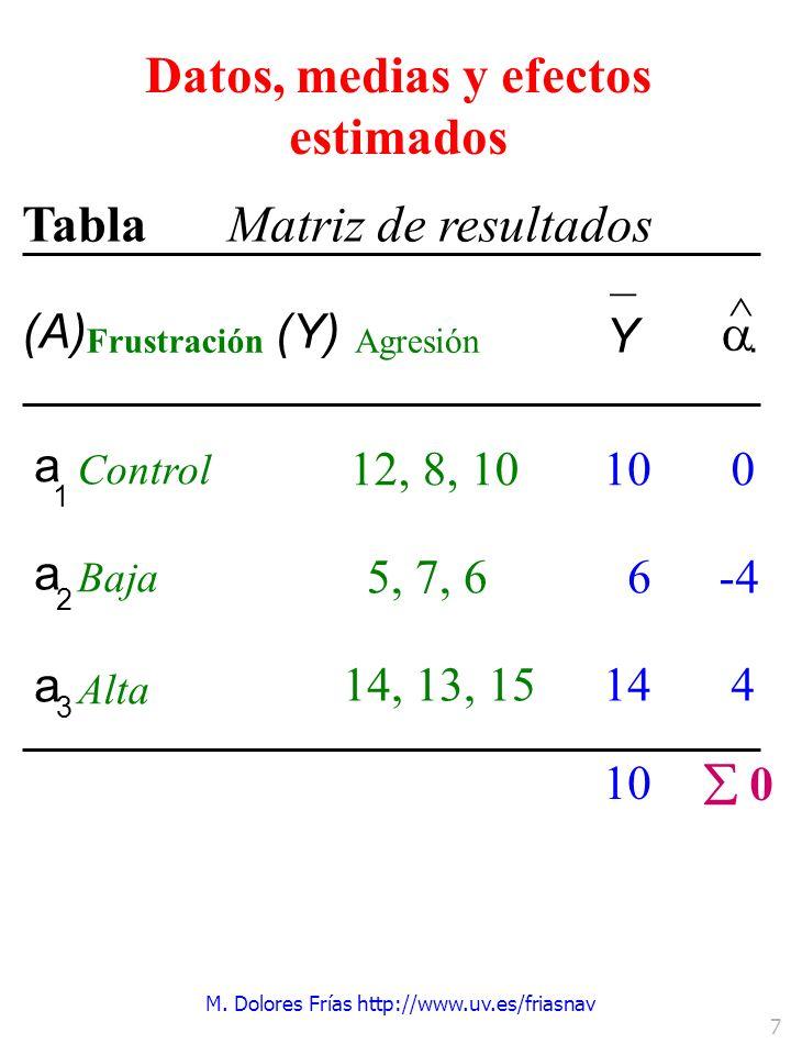 M. Dolores Frías http://www.uv.es/friasnav 7 TablaMatriz de resultados (A) Frustración (Y) Agresión Y – ^. a 1 Control 12, 8, 10 a 2 Baja 5, 7, 6 a 3