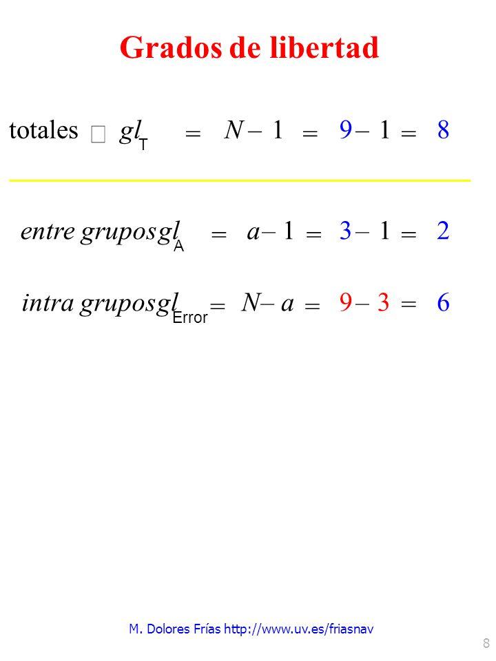 M. Dolores Frías http://www.uv.es/friasnav 8 totales gl T = N–1 = entre gruposgl A = a–1 = intra gruposgl Error = N–a = –1 = 9 8 –1 = 3 – = 93 2 6 Gra