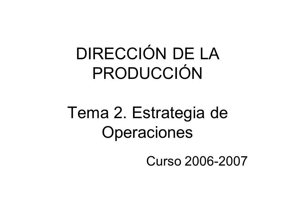 Objetivos de la Dirección de Operaciones TIEMPO Velocidad de las entregas Fiabilidad de las entregas Tiempo de desarrollo de nuevos productos (time-to-market) Objetivos de la Dirección de Operaciones (II) Capacidad dar respuesta inmediata a las demandas de los clientes.