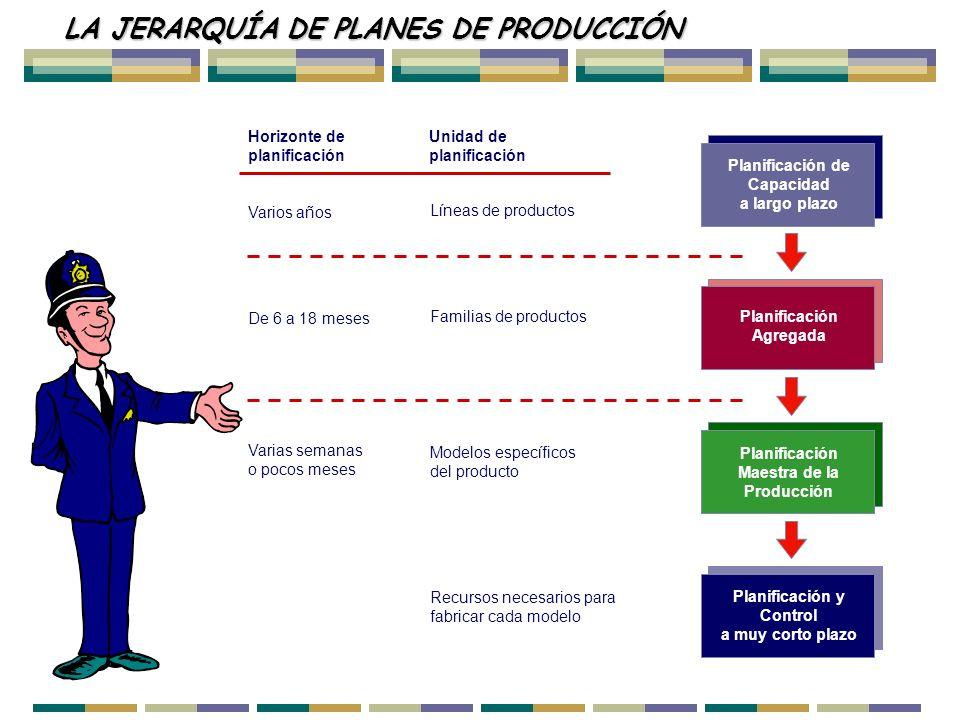 LA JERARQUÍA DE PLANES DE PRODUCCIÓN Planificación de Capacidad a largo plazo Planificación y Control a muy corto plazo Planificación Maestra de la Pr