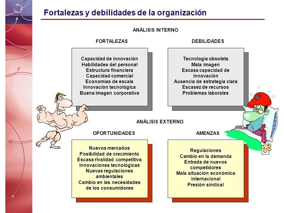 Fortalezas y debilidades de la organización Capacidad de innovación Habilidades del personal Estructura financiera Capacidad comercial Economías de es