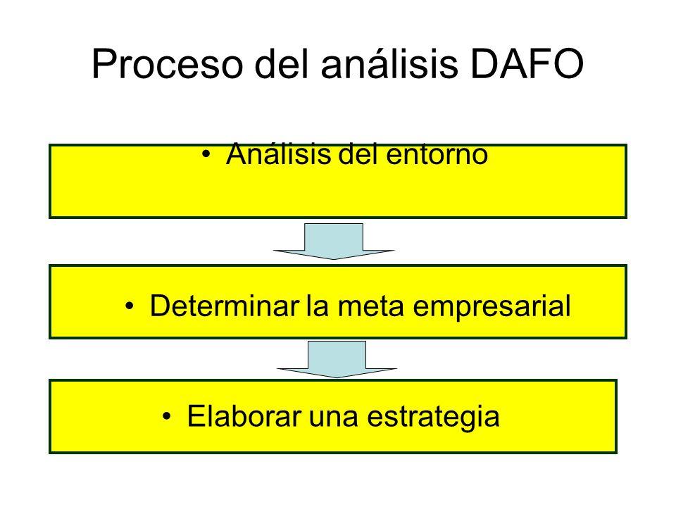 Proceso del análisis DAFO Análisis del entorno Determinar la meta empresarial Elaborar una estrategia