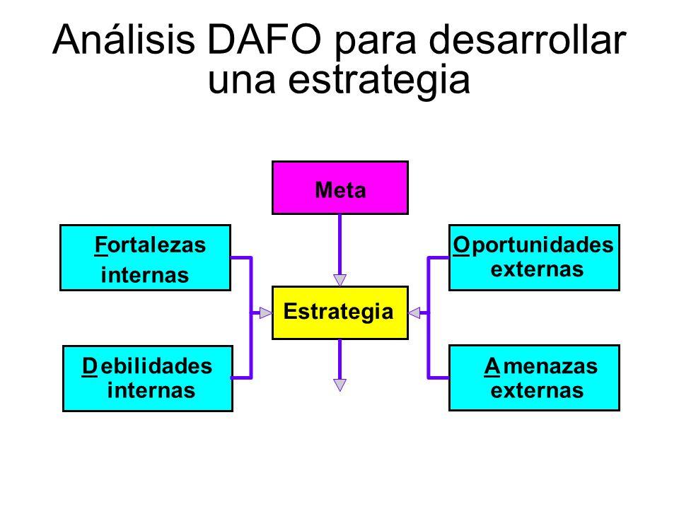 Análisis DAFO para desarrollar una estrategia Estrategia Meta externas Oportunidades internas Fortalezas internas DebilidadesmenazasA externas Ventaja