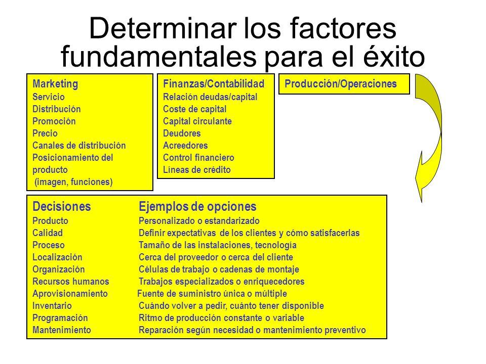 Determinar los factores fundamentales para el éxito DecisionesEjemplos de opciones ProductoPersonalizado o estandarizado CalidadDefinir expectativas d
