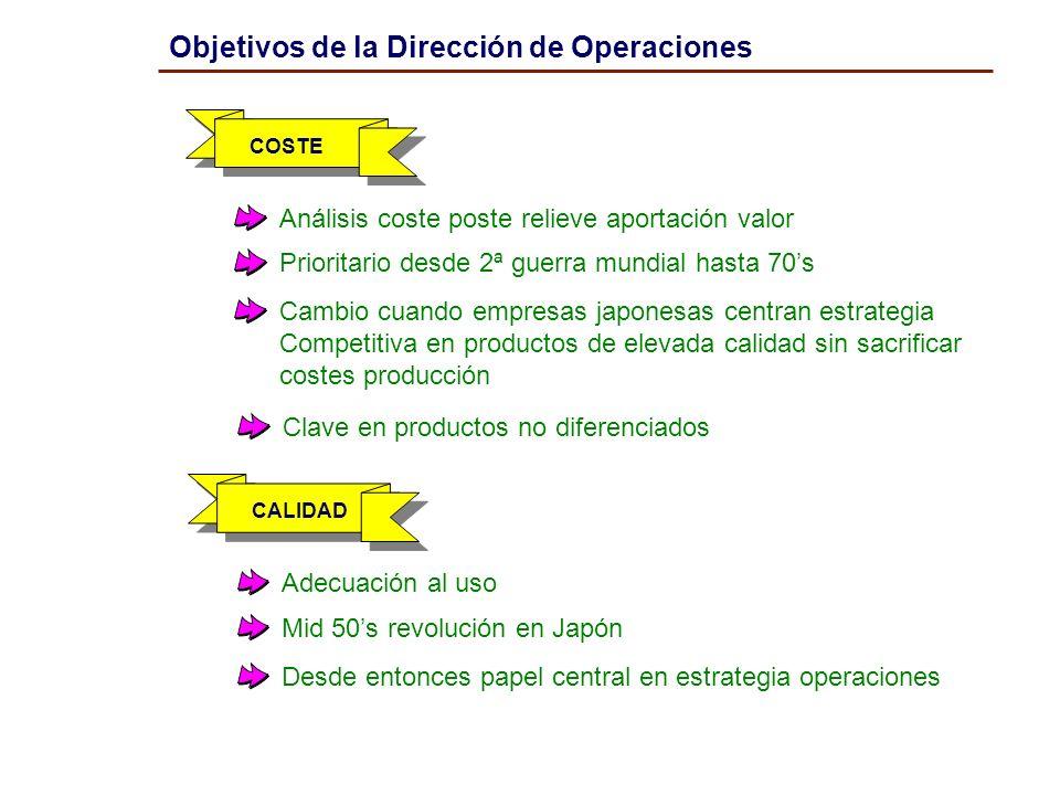 Objetivos de la Dirección de Operaciones COSTE Análisis coste poste relieve aportación valor Prioritario desde 2ª guerra mundial hasta 70s Cambio cuan