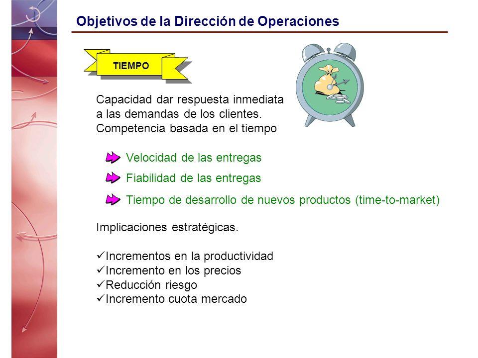 Objetivos de la Dirección de Operaciones TIEMPO Velocidad de las entregas Fiabilidad de las entregas Tiempo de desarrollo de nuevos productos (time-to