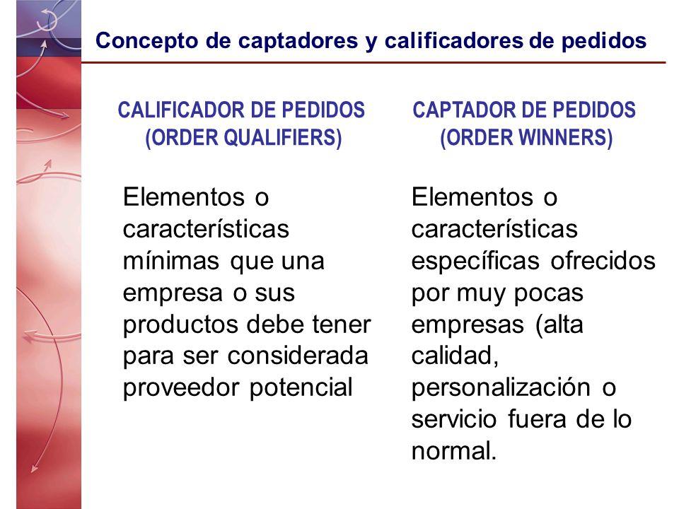 Elementos o características mínimas que una empresa o sus productos debe tener para ser considerada proveedor potencial Elementos o características es