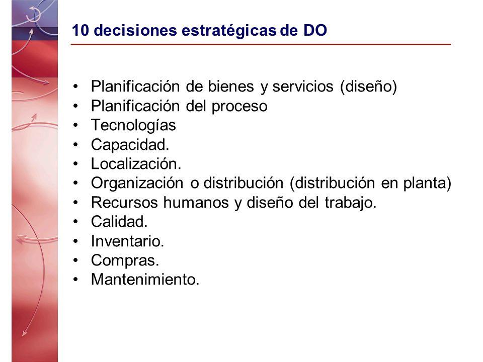 10 decisiones estratégicas de DO Planificación de bienes y servicios (diseño) Planificación del proceso Tecnologías Capacidad. Localización. Organizac