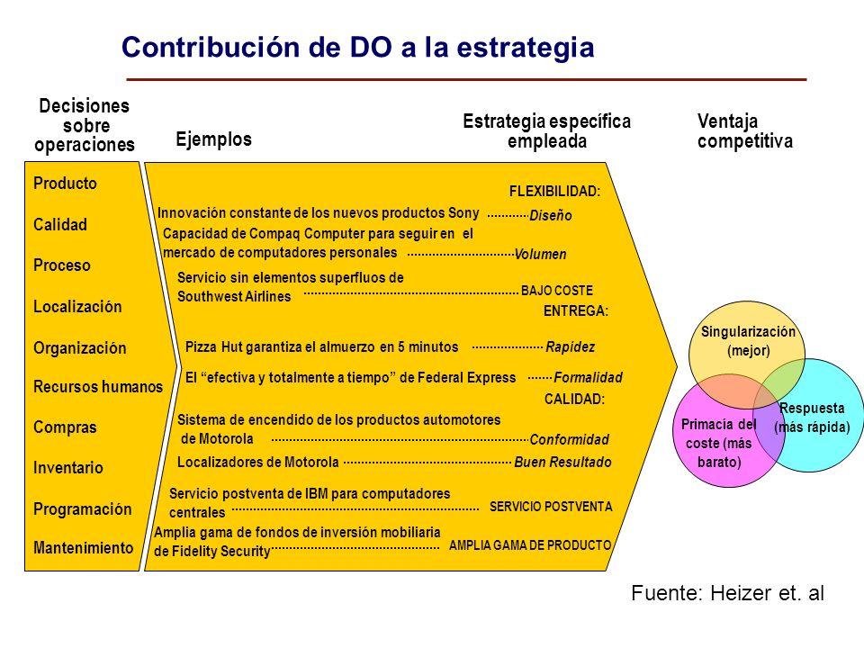 Contribución de DO a la estrategia Producto Calidad Proceso Localización Organización Recursos humanos Compras Inventario Programación Mantenimiento C