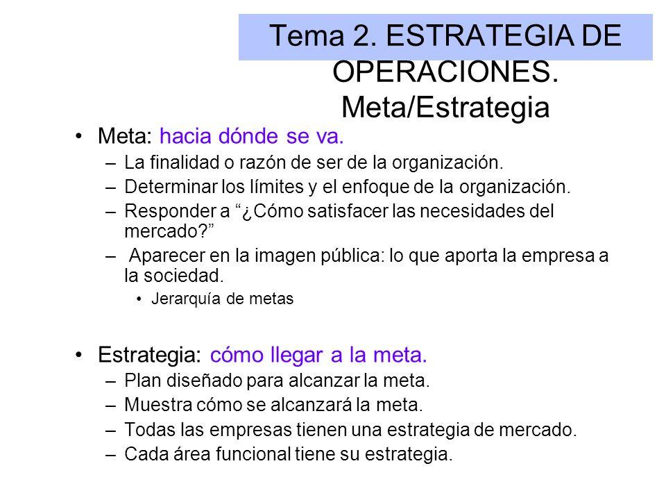 Tema 2. ESTRATEGIA DE OPERACIONES. Meta/Estrategia Meta: hacia dónde se va. –La finalidad o razón de ser de la organización. –Determinar los límites y