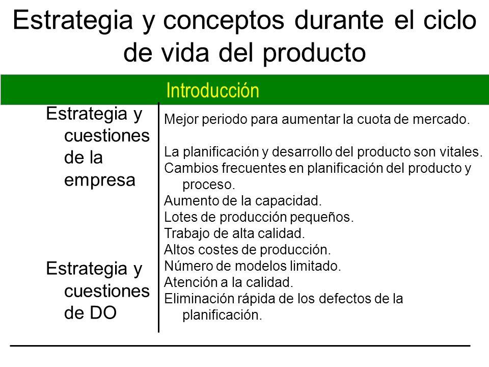 Mejor periodo para aumentar la cuota de mercado. La planificación y desarrollo del producto son vitales. Cambios frecuentes en planificación del produ