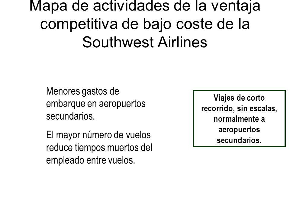 Mapa de actividades de la ventaja competitiva de bajo coste de la Southwest Airlines Viajes de corto recorrido, sin escalas, normalmente a aeropuertos