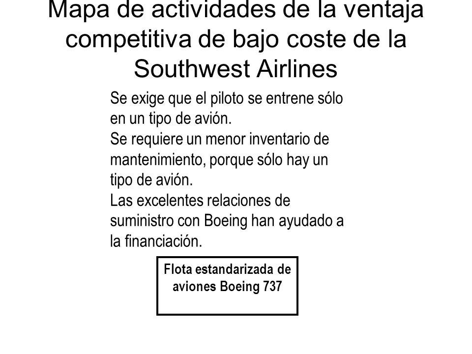 Mapa de actividades de la ventaja competitiva de bajo coste de la Southwest Airlines Flota estandarizada de aviones Boeing 737 Se exige que el piloto