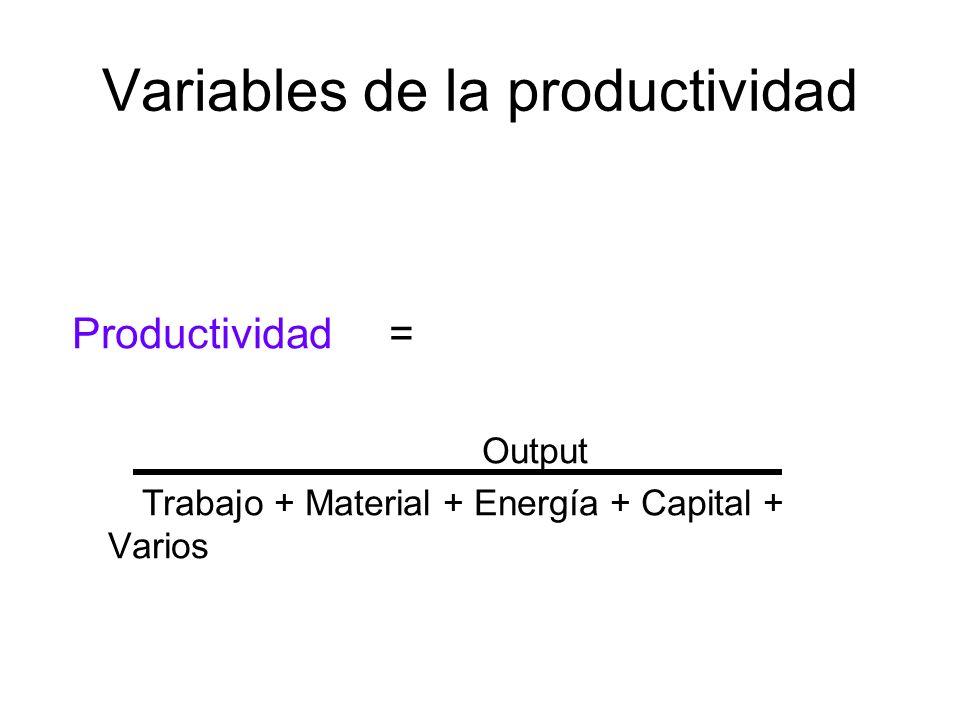 Variables de la productividad Productividad = Output Trabajo + Material + Energía + Capital + Varios