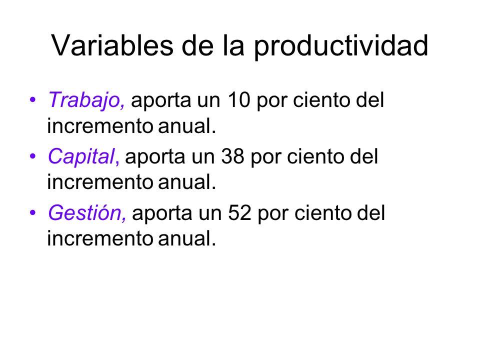 Variables de la productividad Trabajo, aporta un 10 por ciento del incremento anual. Capital, aporta un 38 por ciento del incremento anual. Gestión, a