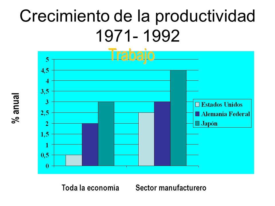Crecimiento de la productividad 1971- 1992 Toda la economíaSector manufacturero % anual Trabajo