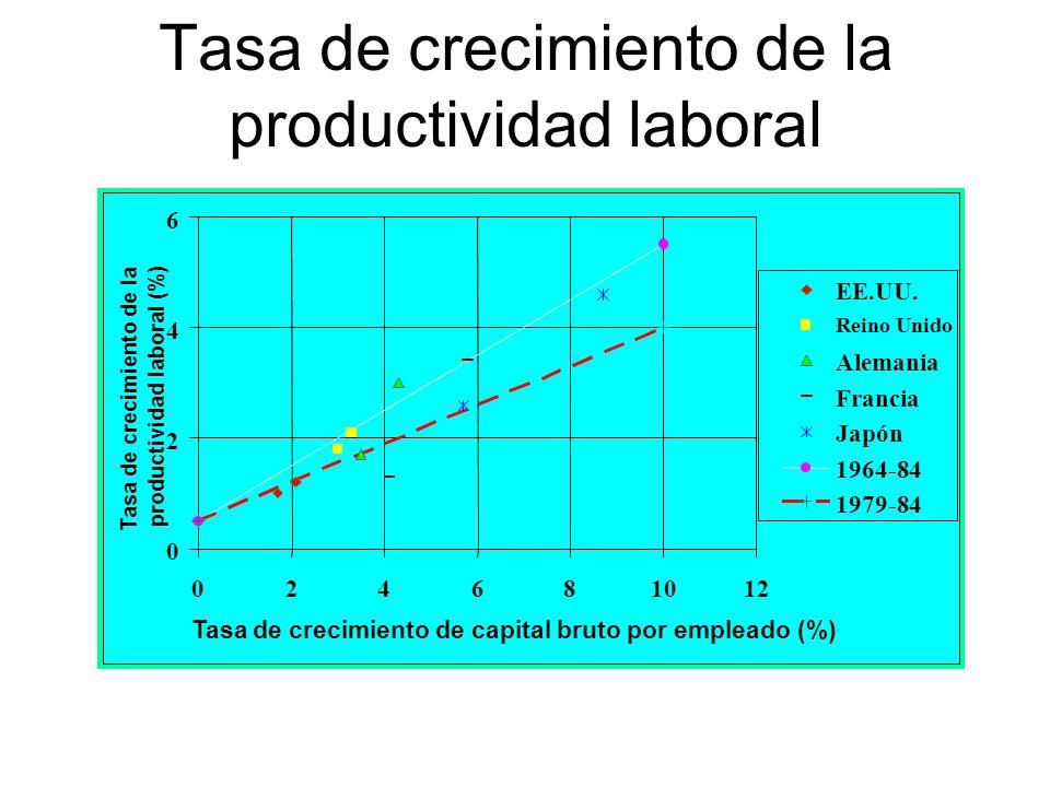 Tasa de crecimiento de la productividad laboral 0 2 4 6 024681012 Tasa de crecimiento de capital bruto por empleado (%) EE.UU. Reino Unido Alemania Fr