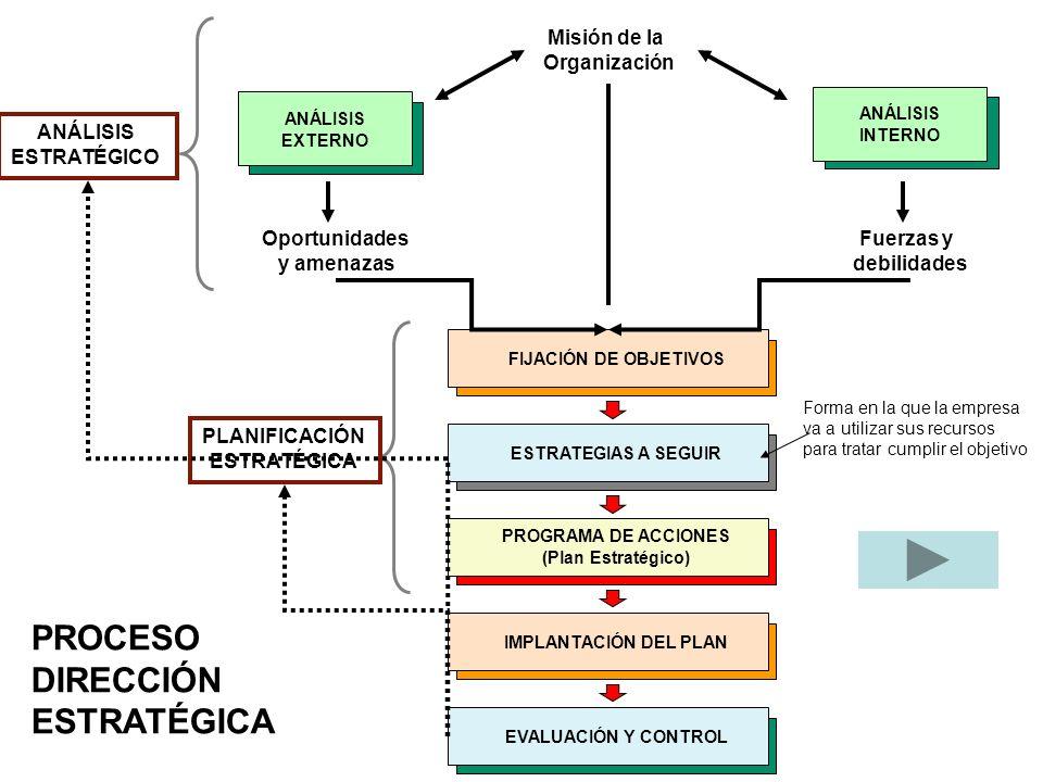 10 decisiones estratégicas de DO Planificación de bienes y servicios (diseño) Planificación del proceso Tecnologías Capacidad.