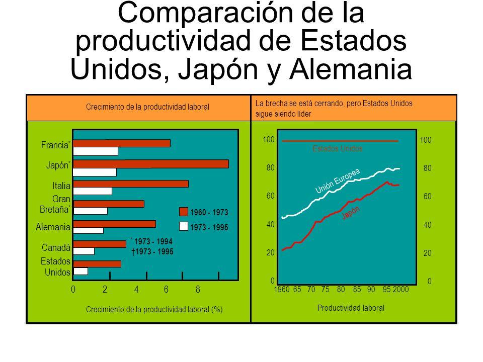 Comparación de la productividad de Estados Unidos, Japón y Alemania Francia * Japón * Italia Gran Bretaña * Alemania Canadá Estados Unidos Crecimiento