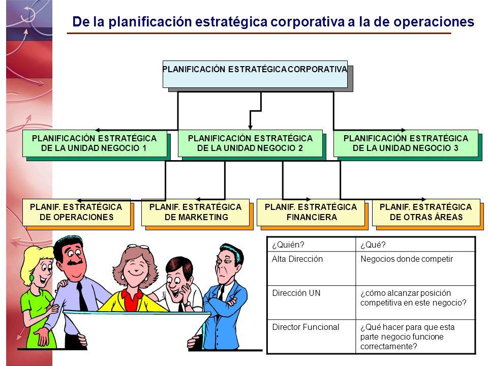 Análisis DAFO para desarrollar una estrategia Estrategia Meta externas Oportunidades internas Fortalezas internas DebilidadesmenazasA externas Ventaja Competitiva