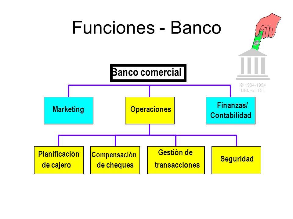 Funciones - Banco Operaciones Finanzas/ Contabilidad Marketing Compensación de cheques Planificación de cajero Gestión de transacciones Seguridad Banc