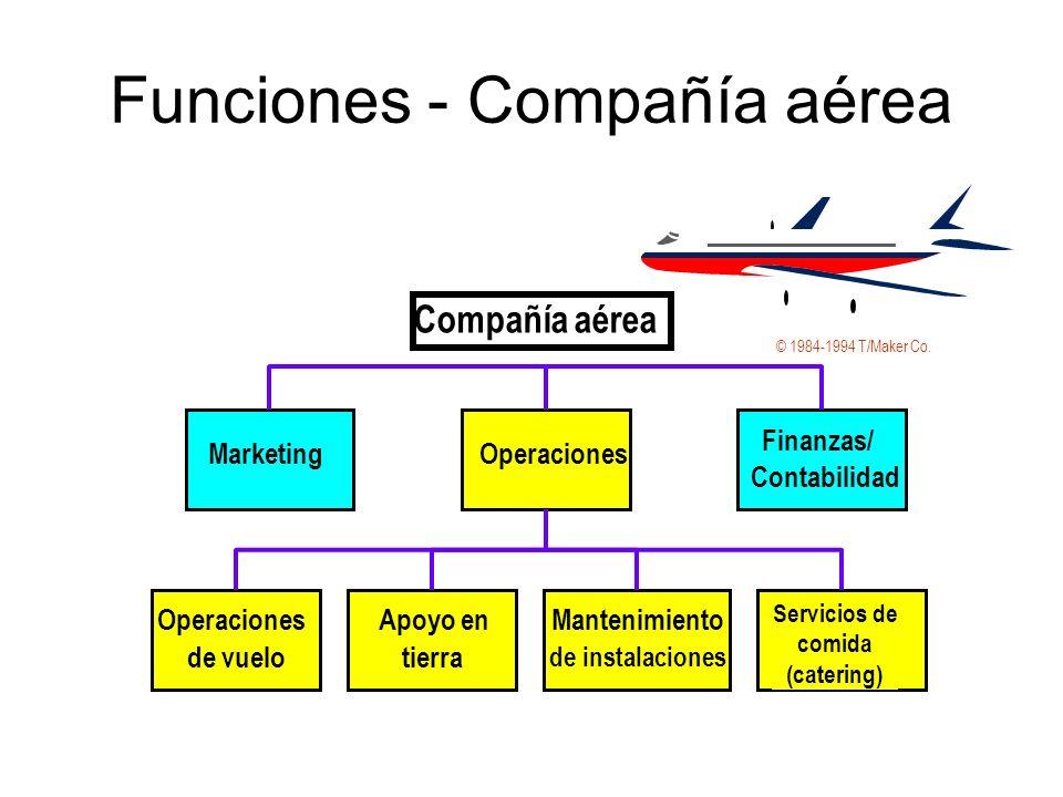 Funciones - Compañía aérea Operaciones Finanzas/ Contabilidad Marketing Apoyo en tierra Operaciones de vuelo Mantenimiento de instalaciones Servicios