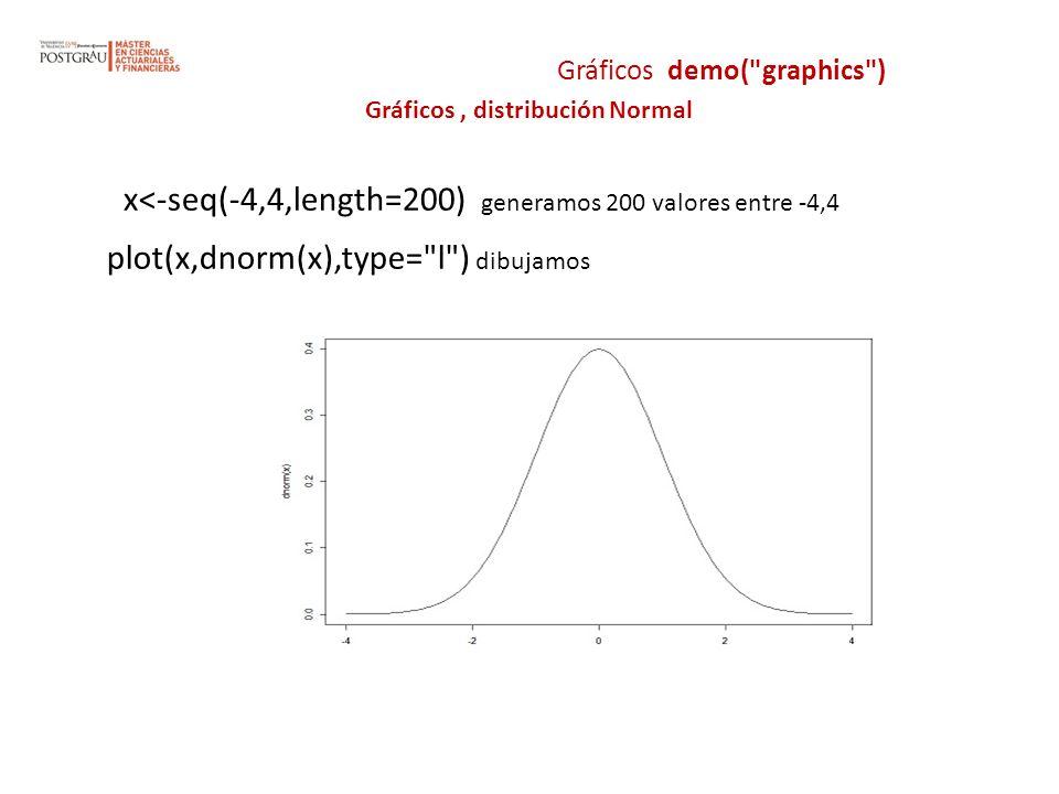 Gráficos, distribución Normal x<-seq(-4,4,length=200) generamos 200 valores entre -4,4 plot(x,dnorm(x),type=