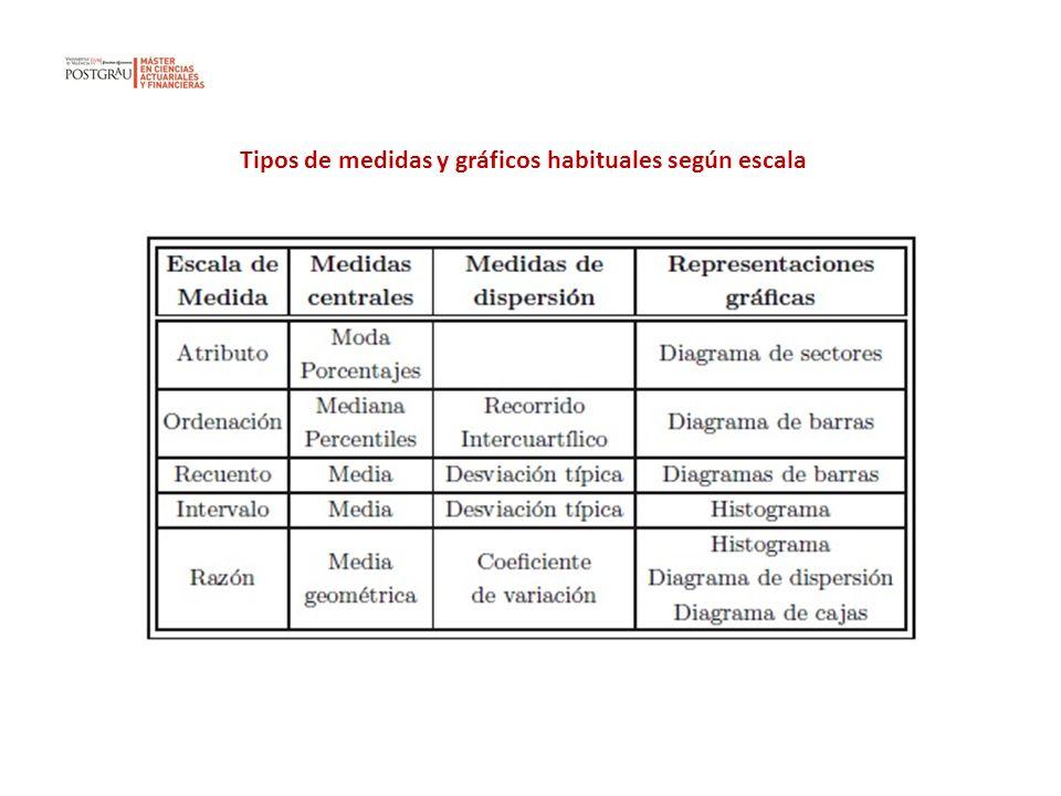 Tipos de medidas y gráficos habituales según escala