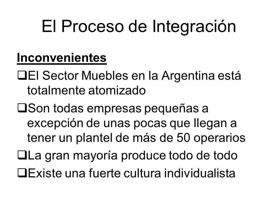 El Proceso de Integración Inconvenientes El Sector Muebles en la Argentina está totalmente atomizado Son todas empresas pequeñas a excepción de unas p