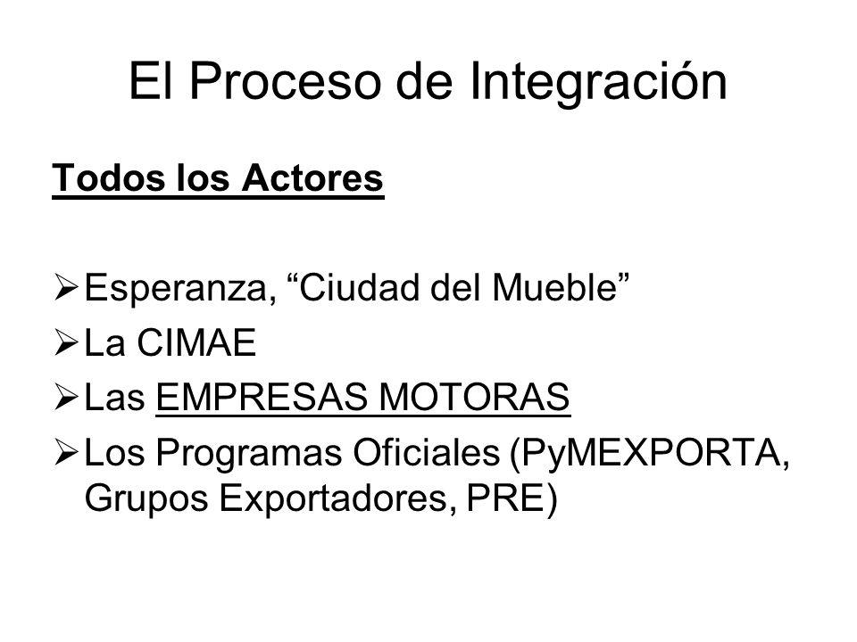 El Proceso de Integración Todos los Actores Esperanza, Ciudad del Mueble La CIMAE Las EMPRESAS MOTORAS Los Programas Oficiales (PyMEXPORTA, Grupos Exportadores, PRE)