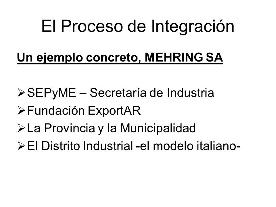 El Proceso de Integración Un ejemplo concreto, MEHRING SA SEPyME – Secretaría de Industria Fundación ExportAR La Provincia y la Municipalidad El Distrito Industrial -el modelo italiano-
